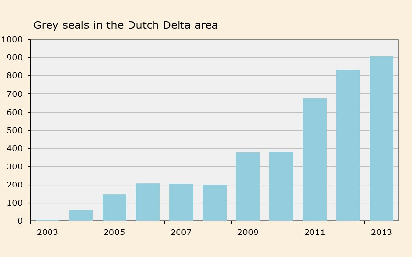 Graph of grey seals in delta region